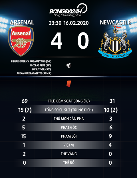 Thong so tran dau Arsenal 4-0 Newcastle