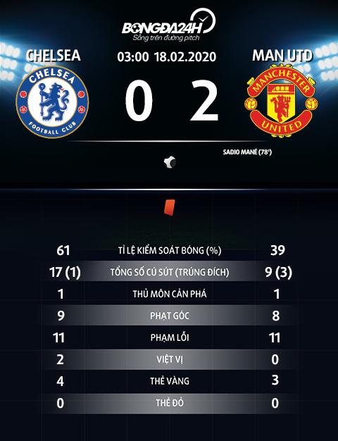 Thong so tran dau Chelsea 0-2 MU