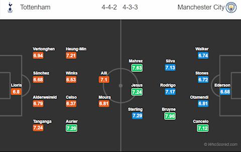 Nhận định Tottenham vs Man City 23h30 ngày 22 vòng 25 Premier Le hình ảnh
