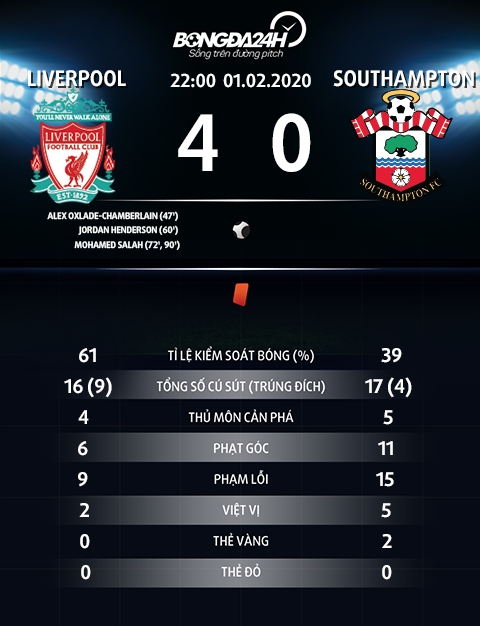 Thong so tran dau Liverpool 4-0 Southampton