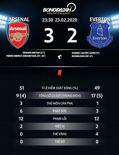 Thong so tran dau Arsenal 3-2 Everton