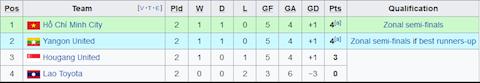 Xep hang tai bang F AFC Cup 2020 sau 2 luot tran dau tien