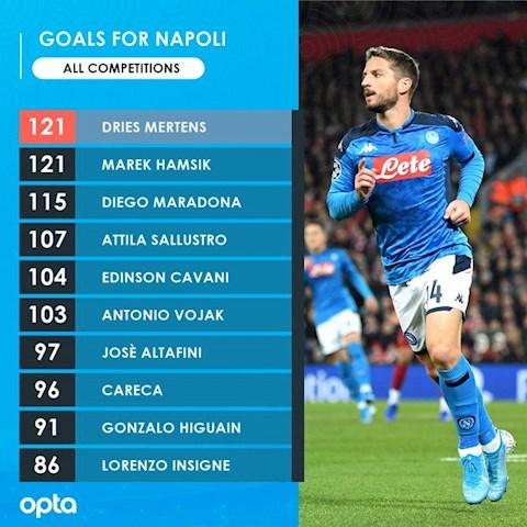3 người chiến thắng và 2 người thất bại sau trận Napoli vs Barca hình ảnh