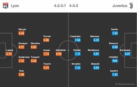 Doi hinh du kien Lyon vs Juventus