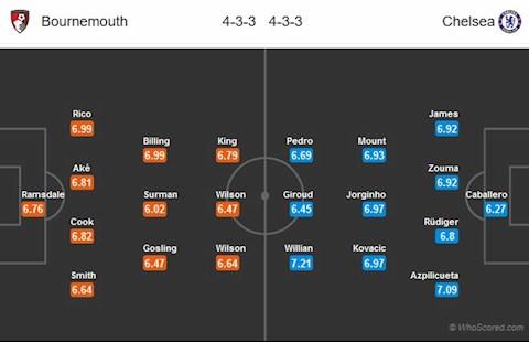 Doi hinh du kien Bournemouth vs Chelsea
