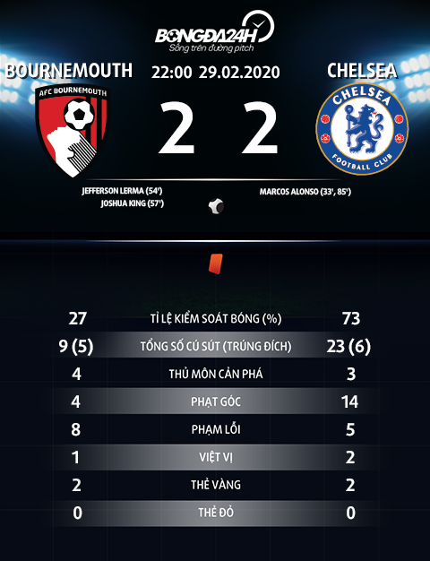 Thong so tran dau Bournemouth 2-2 Chelsea