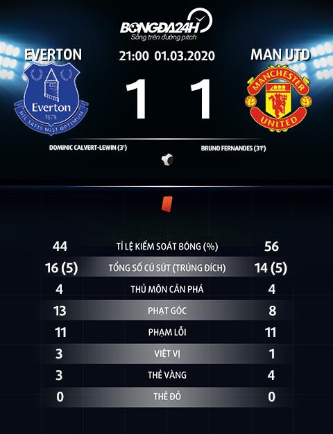 Thống kê Everton 1-1 MU Không dễ xơi đội bóng của Ancelotti hình ảnh 2