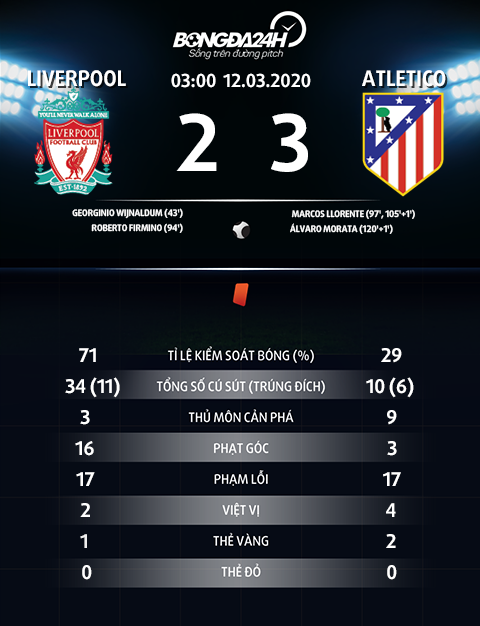 Thong so tran dau Liverpool 2-3 Atletico