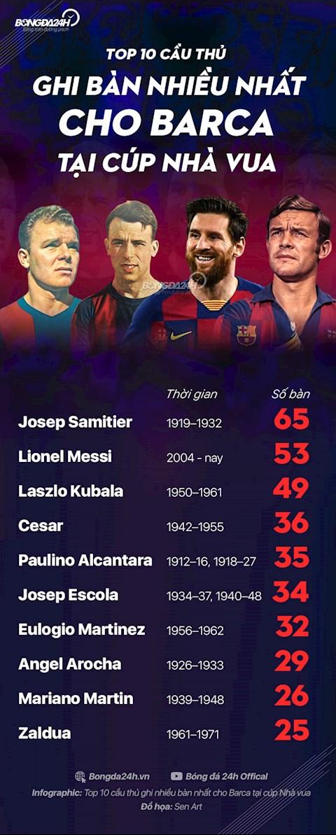 10 cầu thủ ghi nhiều bàn nhất cho Barcelona tại cúp Nhà vua hình ảnh