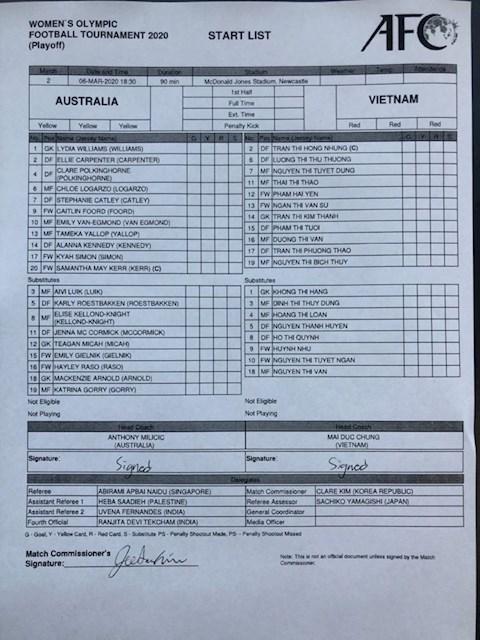 Danh sach thi dau nu Australia vs nu Viet Nam
