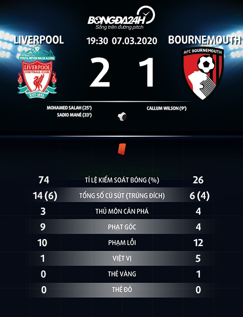 Thong so tran dau Liverpool 2-1 Bournemouth