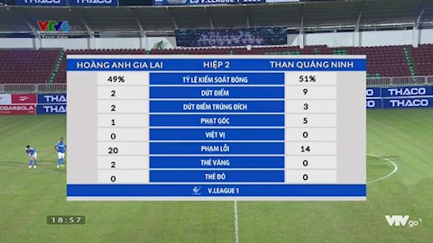 Thong ke tran HAGL 1-0 Than Quang Ninh.