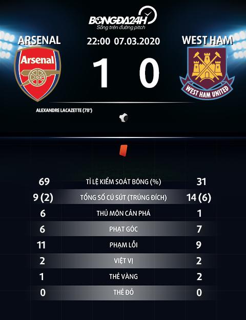 Thong so tran dau Arsenal 1-0 West Ham