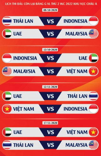 Vong loai World Cup 2022