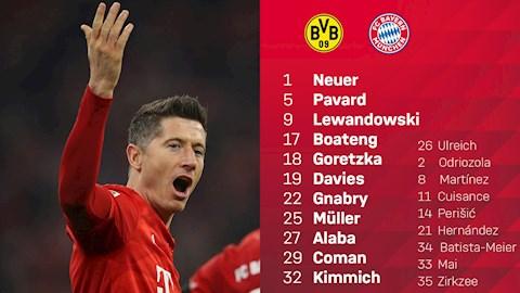 Danh sach xuat phat cua Bayern Munich