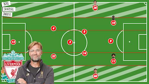 Chiến thuật của Jurgen Klopp thay đổi ra sao từ Dortmund sang Liverpool hình ảnh 3