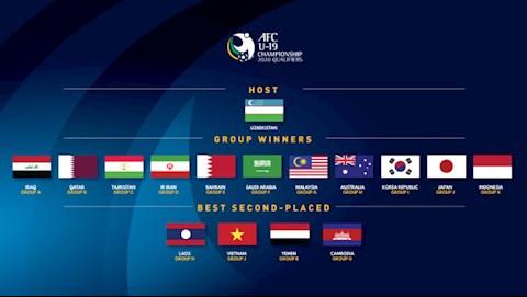 AFC chốt thời điểm bốc thăm VCK U19 châu Á 2020 hình ảnh