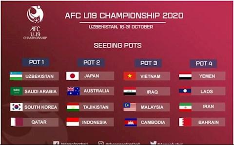 Kết quả bốc thăm U19 châu Á 2020 U19 Việt Nam gặp Lào hình ảnh