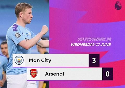 Link Xem Video Bong đa Man City Vs Arsenal 3 0 Thắng Dễ