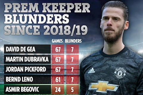 David de Gea chính thức là thủ môn tệ nhất tại Premier League hình ảnh