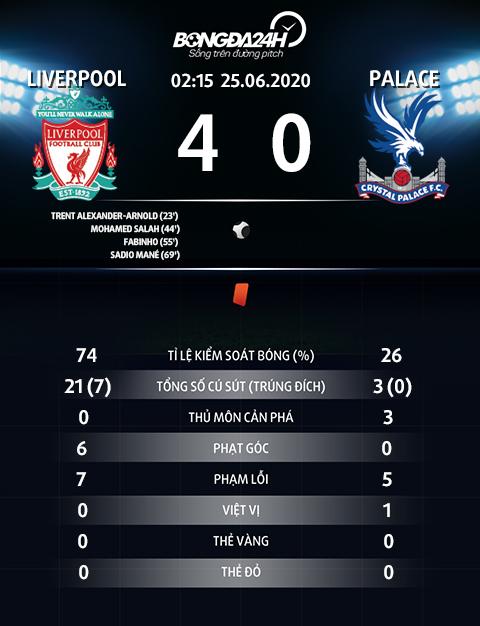 Thong so thong ke sau tran Liverpool vs Crystal Palace 4-0