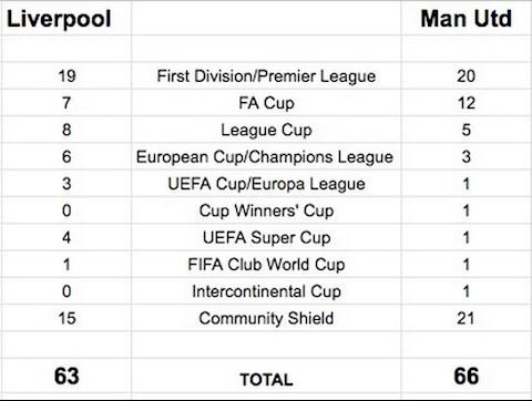 Điểm tin bóng đá sáng 266 Liverpool vô địch NHA, vượt MU hình ảnh