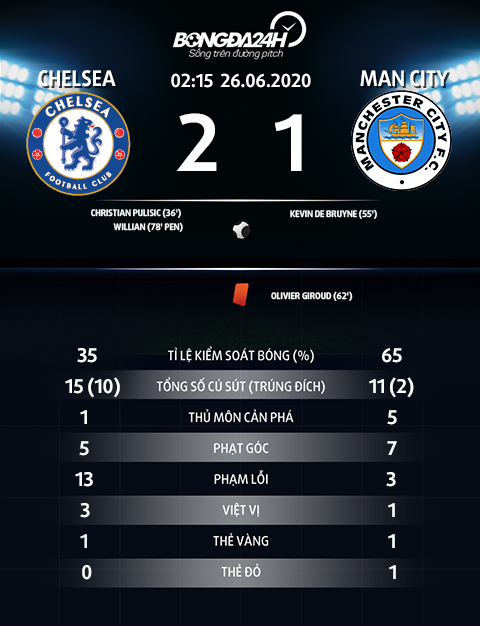 Thong so thong ke sau tran Chelsea vs Man City 2-1