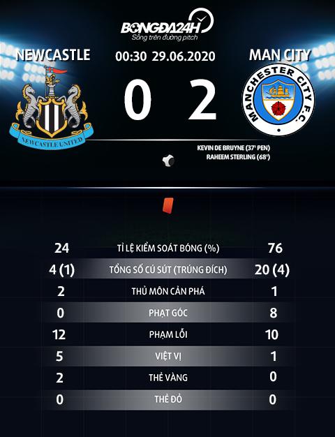 Thong so tran dau Newcastle 0-2 Man City