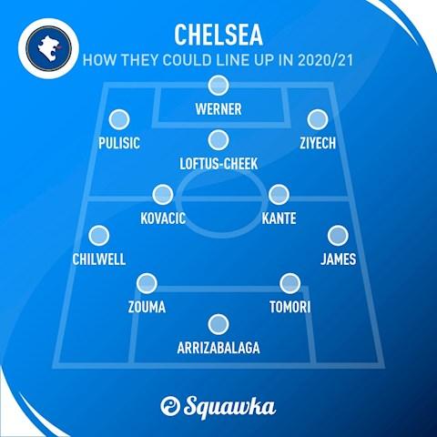 Chelsea sẽ đá thế nào với tiền đạo Timo Werner hình ảnh
