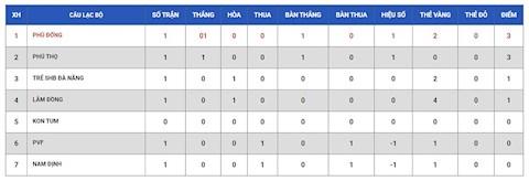 Trực tiếp bóng đá Phú Thọ vs Phù Đổng link xem hôm nay 147 hình ảnh