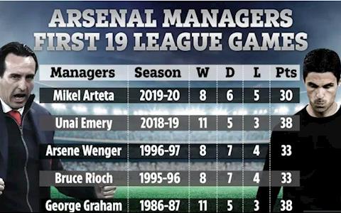 HLV Mikel Arteta tệ nhất trong số 4 HLV gần nhất của Arsenal hình ảnh