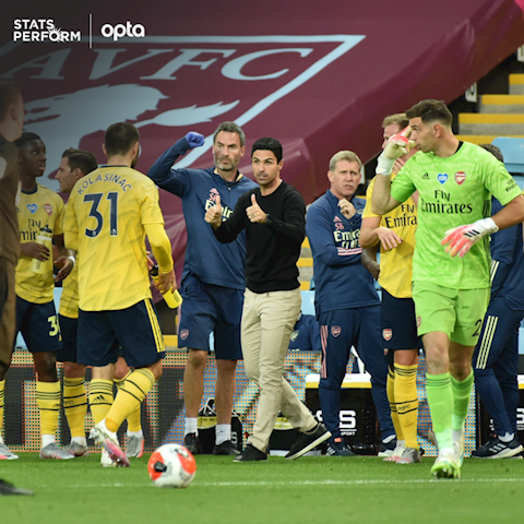 Arsenal that bai 0-1 truoc Aston Villa