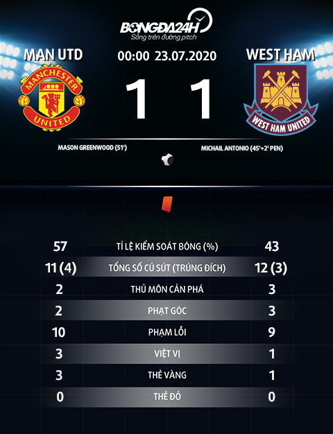 Thong so thong ke sau tran MU vs West Ham 1-1