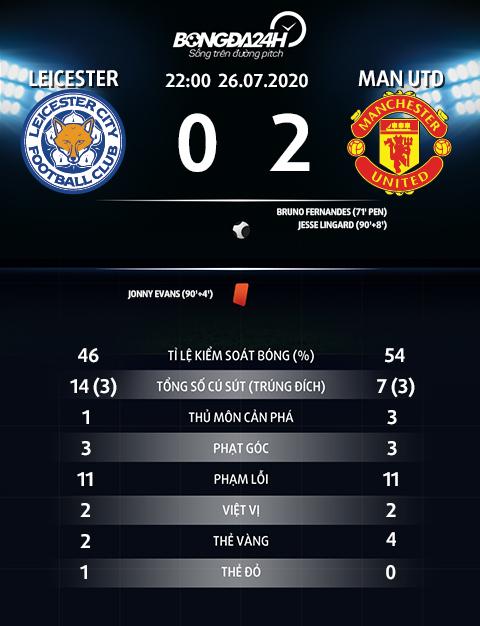 Thong ke chi so tran dau Leicester vs MU 0-2