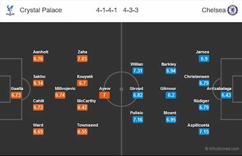 Doi hinh du kien Crystal Palace vs Chelsea