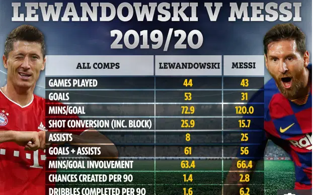 So sanh Lewandowski va Messi o mua giai nam nay
