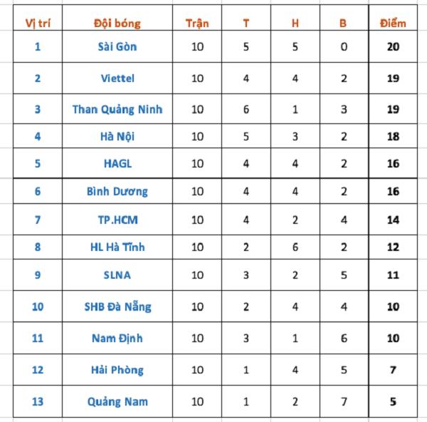 BXH V.League
