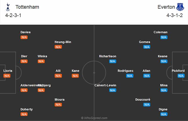 Doi hinh du kien Tottenham vs Everton
