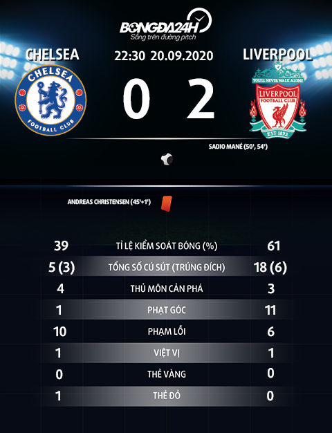 Thong so tran dau Chelsea 0-2 Liverpool