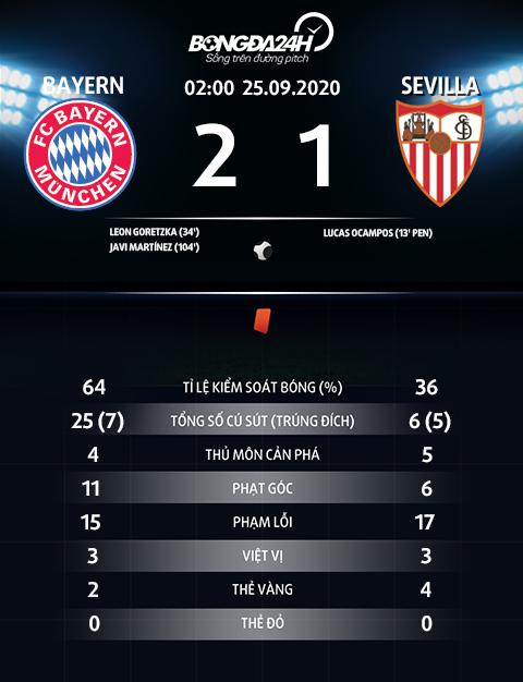 Thong so tran dau Bayern 2-1 Sevilla