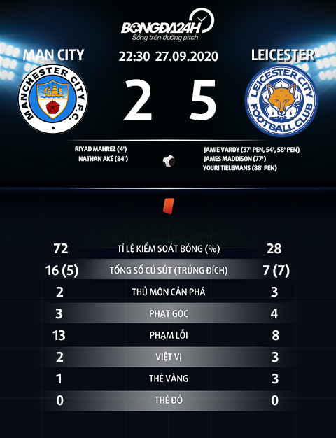 Man City 2-5 Leicester