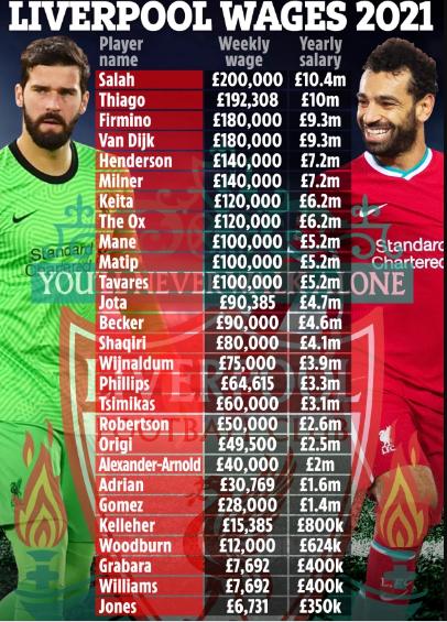 Lộ bảng lương của dàn sao Liverpool Salah số 1, ngã ngửa với Thiago Alcantara hình ảnh 2