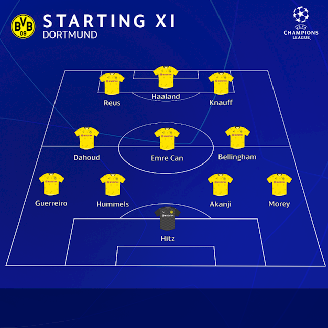 Dortmund vs Man City