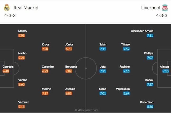 Real Madrid vs Liverpool doi hinh
