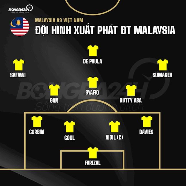 Đội hình xuất phát trận Malaysia vs Việt Nam