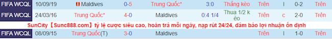 Phong độ và thống kê đối đầu gần đây Trung Quốc vs Maldives