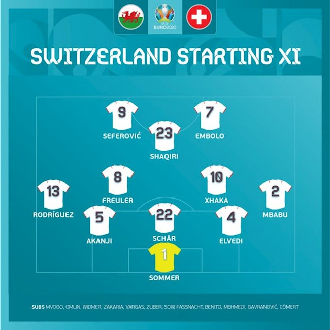 Danh sách xuất phát trận Wales vs Thụy Sĩ