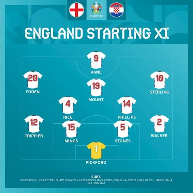 Danh sách xuất phát Anh vs Croatia