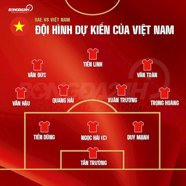 Đội hình dự kiến Việt Nam vs UAE