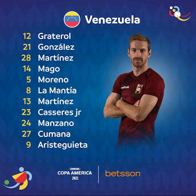 Danh sách xuất phát trận Brazil vs Venezuela
